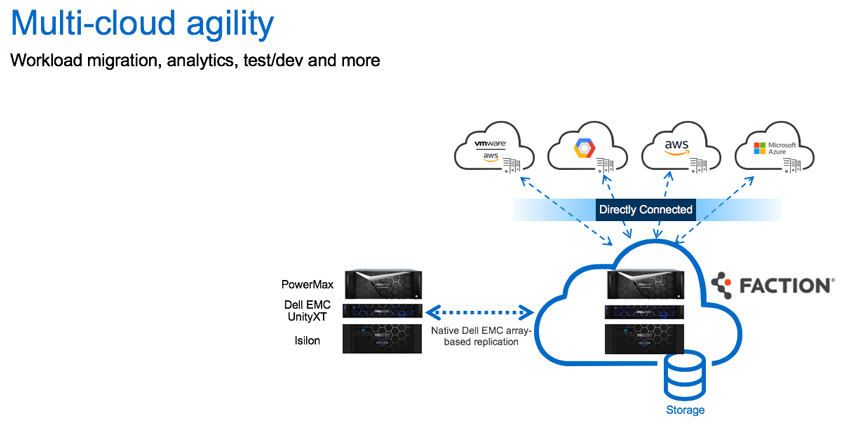 multi-cloud agility