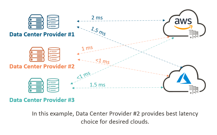 Cloud Latency Example